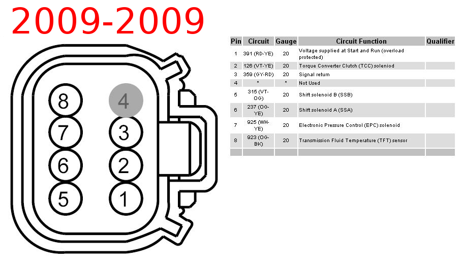 0909 4r70w aode transmission bulkhead pinouts p71interceptor com 4r70w wiring harness at bayanpartner.co